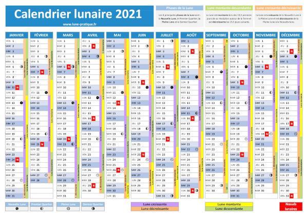 Calendrier Lune Montant Et Descendante 2022 Noeud lunaire : explications scientifiques, dates et influence sur
